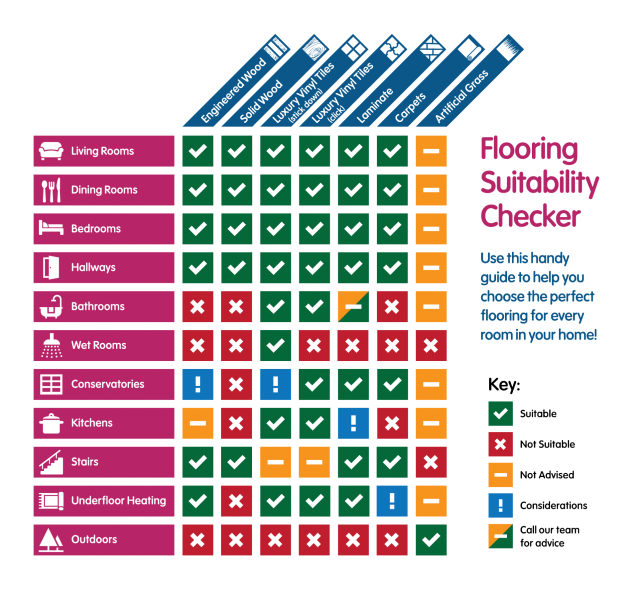 Flooring Suitability Checker | Best at Flooring