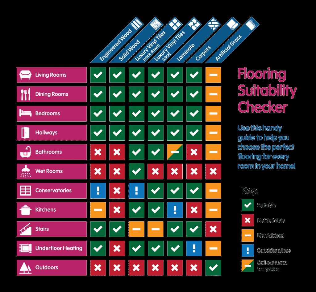 Flooring Guide | Best at Flooring